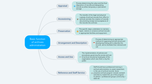 Mind Map: Basic function of archives administration