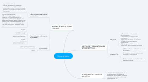 Mind Map: Sitios virtuales