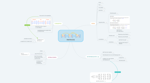 Mind Map: MATRICES