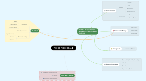 Mind Map: RIESGO PSICOSOCIAL