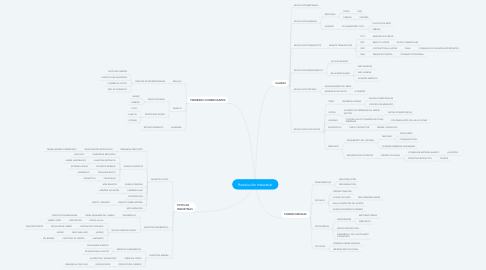 Mind Map: Revolución Industrial