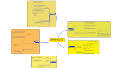 Mind Map: ENGLISH enhancement lesson for Perlis Imams