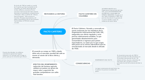 Mind Map: PACTO CAFETERO