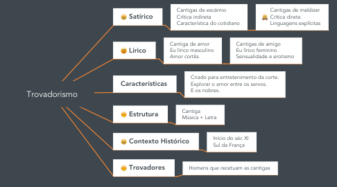 Mind Map: Trovadorismo