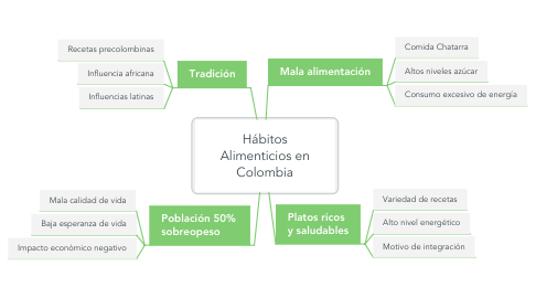 Mind Map: Hábitos Alimenticios en Colombia