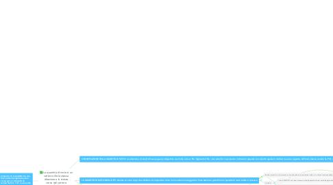 Mind Map: La quantità di moto è un vettore che la stessa direzione e lo stesso verso del vettore velocità: P(kg•m/s)=mv