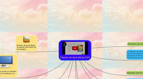 Mind Map: Objetos de Aprendizaje.(OA)