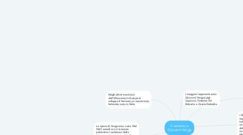 Mind Map: Il verismo e Giovanni Verga