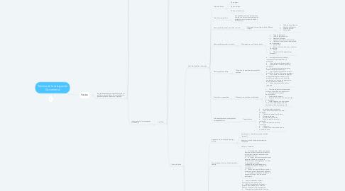 Mind Map: Técnica de Investigación Documental