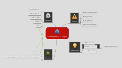 Mind Map: TSM Migration to Prague