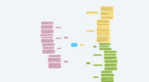 Mind Map: Natures