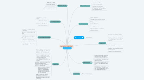 Mind Map: Gênero Moniezia