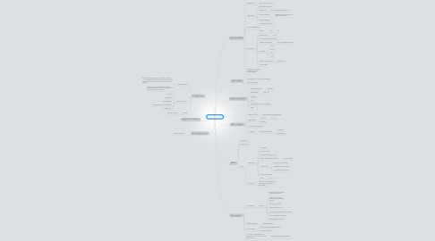 Mind Map: Better Place