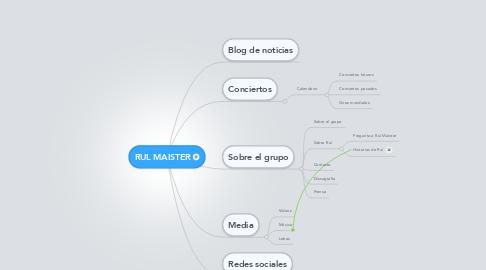 Mind Map: RUL MAISTER