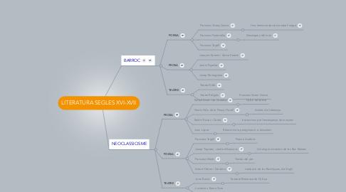Mind Map: LITERATURA SEGLES XVI-XVII