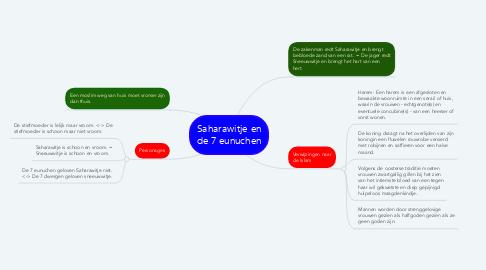 Mind Map: Saharawitje en de 7 eunuchen