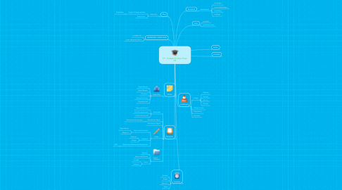 Mind Map: FF - Creates To Rule Them All