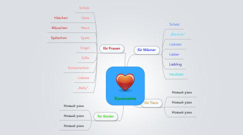 Mind Map: Kosename