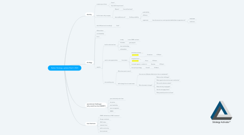 Mind Map: Nafasi Strategy update March 2020