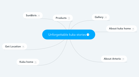 Mind Map: Unforgettable kuka stories