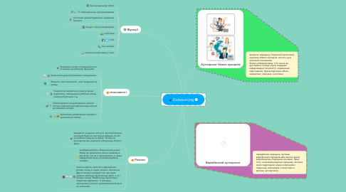 Mind Map: Outsourcing