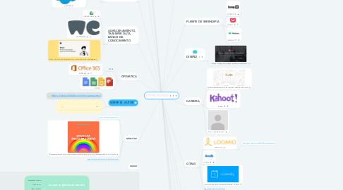 Mind Map: DIGITAL PACK 4.0
