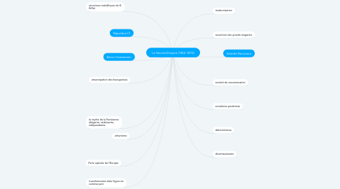 Mind Map: Le Second Empire (1852-1870)