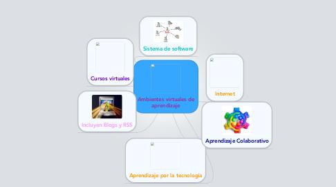 Mind Map: Ambientes virtuales de aprendizaje
