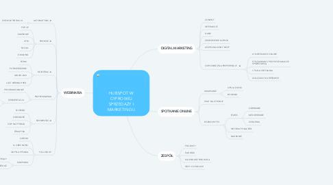 Mind Map: HUBSPOT W CYFROWEJ SPRZEDAŻY I MARKETINGU