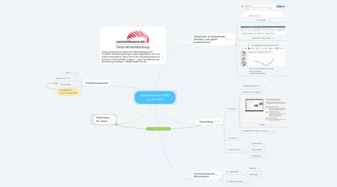 Mind Map: Kollaboration für KMU aus der BOX