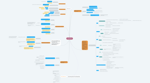 Mind Map: Krafttraining