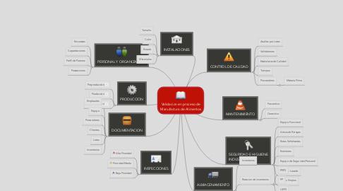 Mind Map: Validacion en proceso de Manufactura de Alimentos