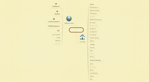 Mind Map: Companies