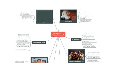 Mind Map: Educação de Jovens e Adultos - EJA no Brasil