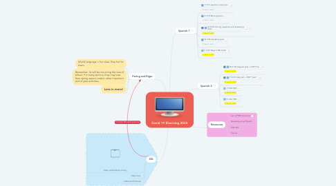 Mind Map: Covid 19 Elearning 2020