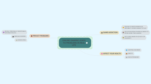 Mind Map: ONLINE GAMING LEADS TO PROBLEMS IN REAL LIFE