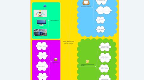 Mind Map: Generalidades de la Plataformas TIC