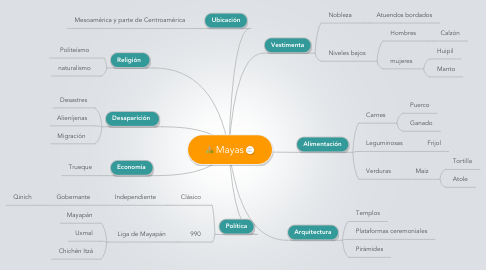 Mind Map: Mayas