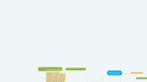 Mind Map: Secretaria de Estado de la Seguridad Social