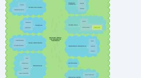 Mind Map: EJECUCION  MUSICAL CON INTRUMENTOS FUNCIONALES