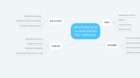 Mind Map: IMPORTANCIA DE LA HABILIDADES DEL LENGUAJE