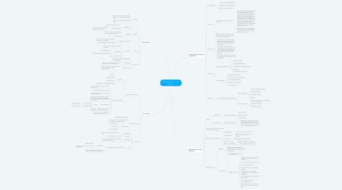 "Mind Map: Identitet og stress ""Det gode liv"""