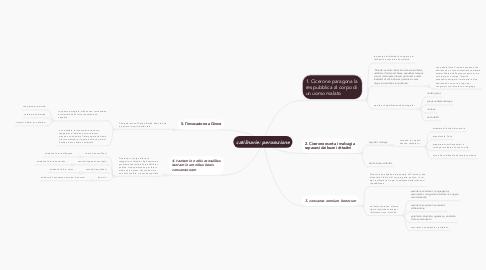 Mind Map: catilinarie: perorazione