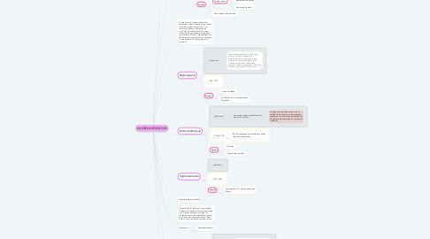 Mind Map: MUJERES MATEMÁTICAS