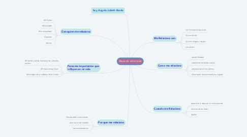 Mind Map: Mapa de relaciones