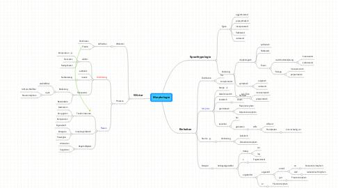 Mind Map: Morphologie