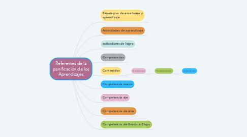 Mind Map: Referentes de la panificación de los Aprendizajes