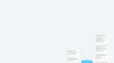 Mind Map: GESTIÓN Y ADMINISTRACIÓN EDUCATIVA