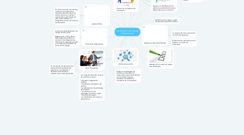 Mind Map: Identificación de Riesgos (Herramientas)