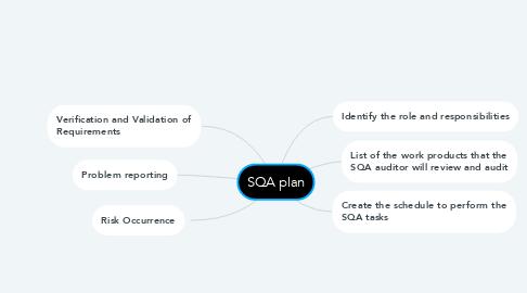 Mind Map: SQA plan